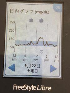 フリースタイル・リブレで食後高血糖を測ろう