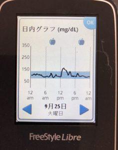 食後高血糖に対するベジファーストの影響