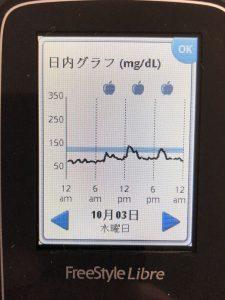 焼きそばが血糖値を上げたりすることをフリースタイルリブレで調べてください