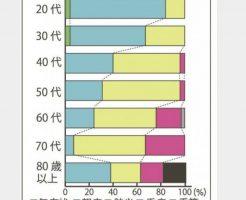糖尿病では新型コロナで肺炎になる率が高い